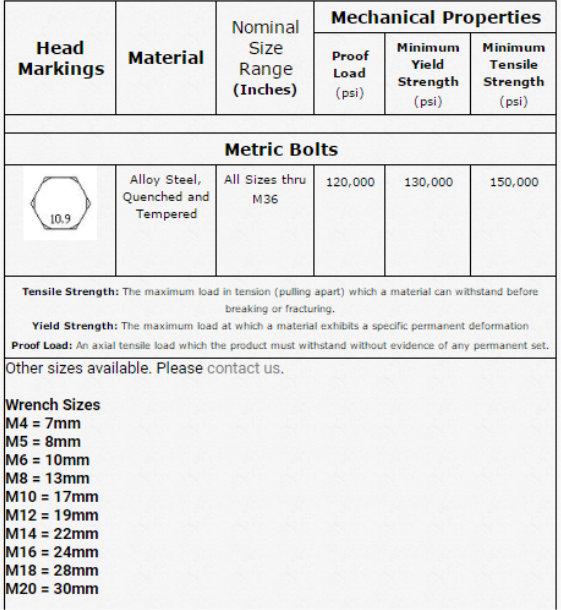 Metric 10.9 Chart
