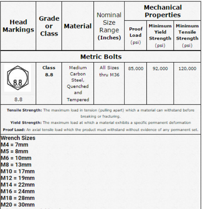 Metric 8.8 Chart
